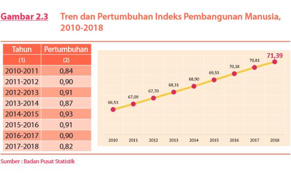 BPS : Indeks Pembangunan Manusia Indonesia Naik Jadi 71,39