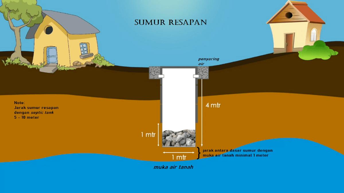 Manfaat Membuat Sumur Resapan pada Area sekitar Rumah